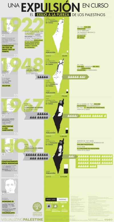 Mapa de la ocupación de Palestina